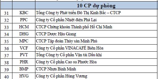 CSM, PGD vào rổ VN30 từ 21/1 thay cho ITA và NTL (2)