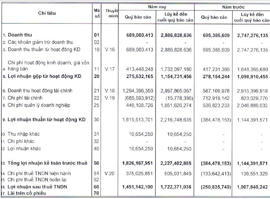 Quản lý quỹ Hùng Việt: 85% tài sản là tiền gửi ngân hàng (1)