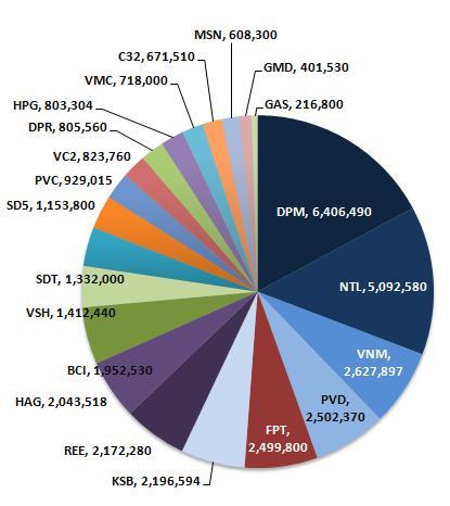 Soi danh mục đầu tư của VFMVF1: Cổ phiếu niêm yết chiếm 72% tài sản (2)