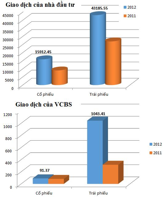VCBS: Sống nhờ trái phiếu? (1)