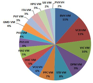 Market Vector Vietnam: Giá cổ phiếu tăng mạnh, sẽ giảm tỷ trọng tại 11 cổ phiếu? (1)