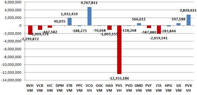 Market Vector Vietnam: Giá cổ phiếu tăng mạnh, sẽ giảm tỷ trọng tại 11 cổ phiếu? (3)