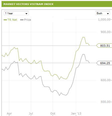 Market Vector Vietnam: Giá cổ phiếu tăng mạnh, sẽ giảm tỷ trọng tại 11 cổ phiếu? (4)
