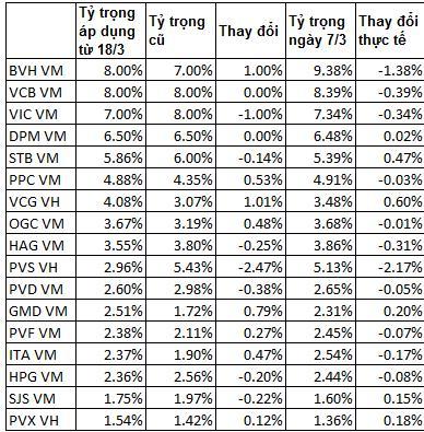 Market Vector Vietnam: Giá cổ phiếu tăng mạnh, sẽ giảm tỷ trọng tại 11 cổ phiếu? (2)
