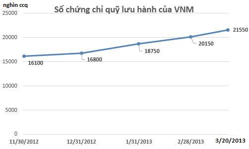 """Tiền vẫn đổ """"ầm ầm"""" vào quỹ VNM nhưng không vào cổ phiếu Việt Nam (1)"""