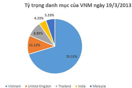 """Tiền vẫn đổ """"ầm ầm"""" vào quỹ VNM nhưng không vào cổ phiếu Việt Nam (3)"""