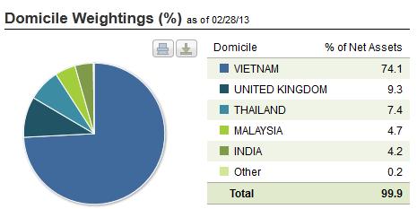 """Tiền vẫn đổ """"ầm ầm"""" vào quỹ VNM nhưng không vào cổ phiếu Việt Nam (2)"""