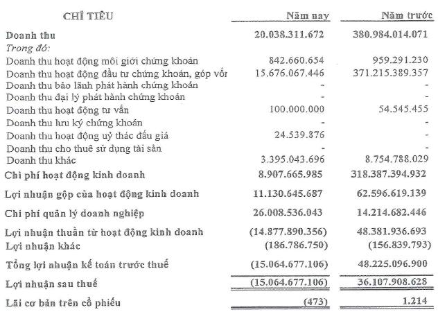 CK Saigon Tourist: Tỷ lệ an toàn tài chính 202%, năm 2012 lỗ 15 tỷ đồng (1)
