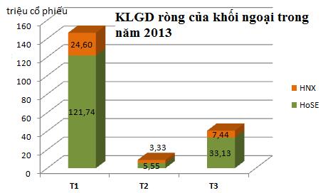 Quý 1/2013: Khối ngoại mua ròng 4.100 tỷ đồng trên TTCK Việt Nam (1)