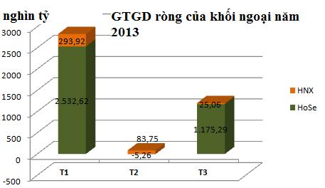 Quý 1/2013: Khối ngoại mua ròng 4.100 tỷ đồng trên TTCK Việt Nam (2)