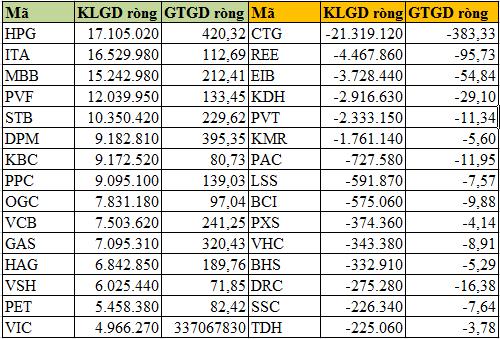 Quý 1/2013: Khối ngoại mua ròng 4.100 tỷ đồng trên TTCK Việt Nam (4)