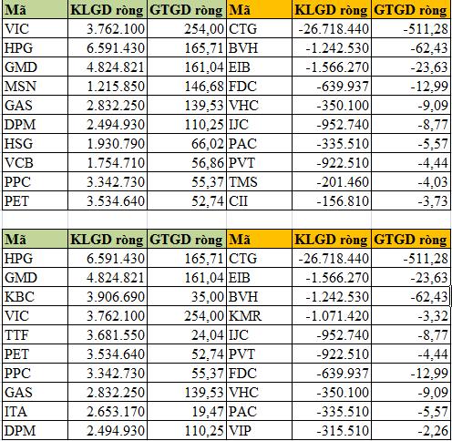 Quý 1/2013: Khối ngoại mua ròng 4.100 tỷ đồng trên TTCK Việt Nam (3)
