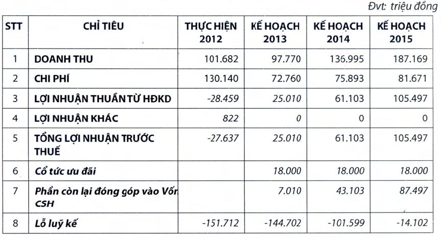 VDSC: Đại hội thông qua việc phát hành 15 triệu cổ phần ưu đãi cổ tức 12% (1)