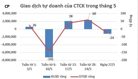 Tự doanh CTCK đẩy mạnh chốt lời khi VN-Index vượt 500 điểm (1)