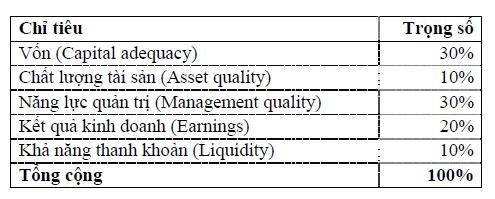 Dự thảo: Chấm điểm công ty quản lý quỹ theo chuẩn CAMELS (2)
