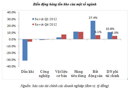 Cuối quý 1/2013, hàng tồn kho của doanh nghiệp BĐS niêm yết đạt trên 80.000 tỷ đồng (1)