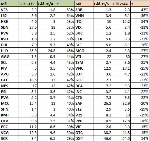 66% cổ phiếu tăng giá trong tháng 5, nhà đầu tư NKG