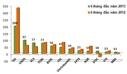 Vì sao doanh thu của các CTCK giảm hơn 30% trong 6 tháng đầu năm? (2)