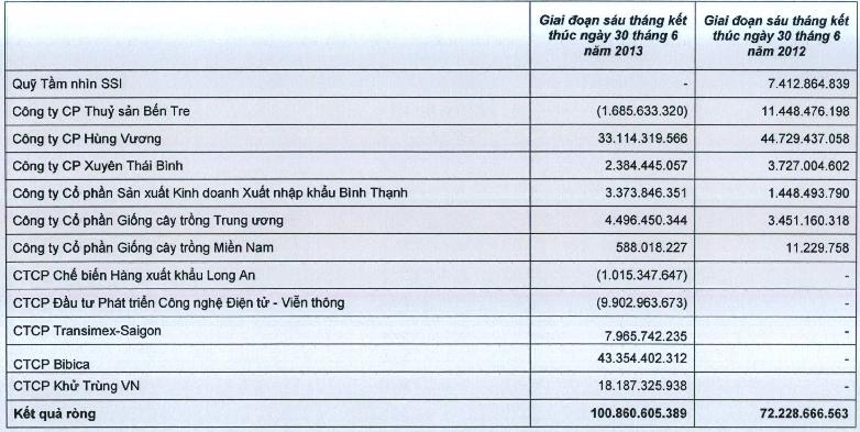 SSI: 6 tháng lãi hợp nhất gần 300 tỷ đồng, BBC thành