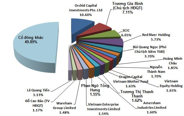 Orchid Capital và