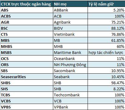 Soi hiệu quả hoạt động của 17 CTCK có ngân hàng