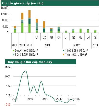Giải pháp dòng tiền cho nhà đầu tư: Chứng khoán vẫn là kênh hấp dẫn nhất (3)