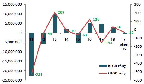Tự doanh bán ròng 118 tỷ trong phiên 11/9, cao nhất 2 tháng qua (2)