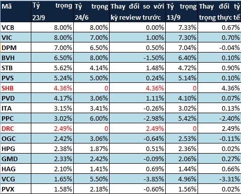 Market Vector ETF loại SJS, PVF thêm SHB, DRC trong kỳ đánh giá tháng 9/2013 (2)