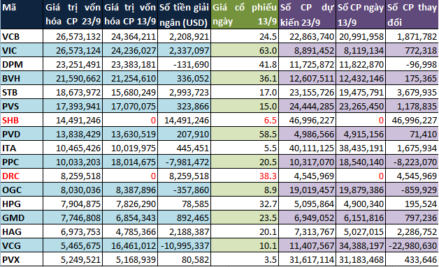 Market Vector ETF loại SJS, PVF thêm SHB, DRC trong kỳ đánh giá tháng 9/2013 (3)
