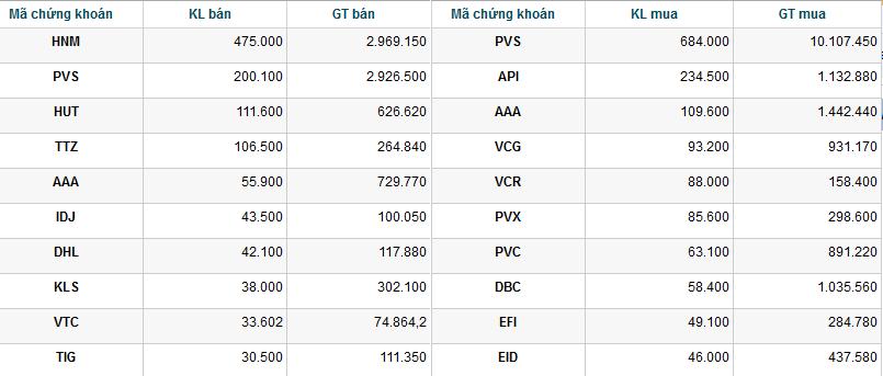 Khối ngoại mua ròng hơn 92 tỷ đồng trong tuần (2)