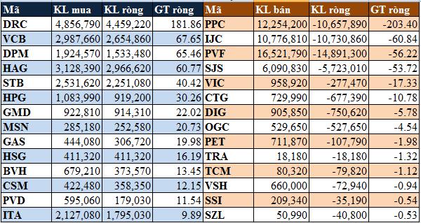 Tuần giao dịch của ETF: Khối ngoại mua ròng hơn 355 tỷ trên hai sàn (1)