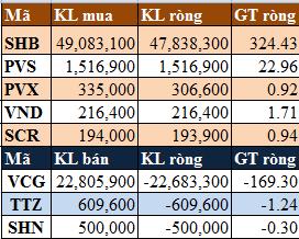 Tuần giao dịch của ETF: Khối ngoại mua ròng hơn 355 tỷ trên hai sàn (2)