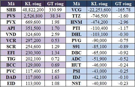 Tháng 9, khối ngoại mua ròng hơn 760 tỷ đồng trên hai sàn (4)