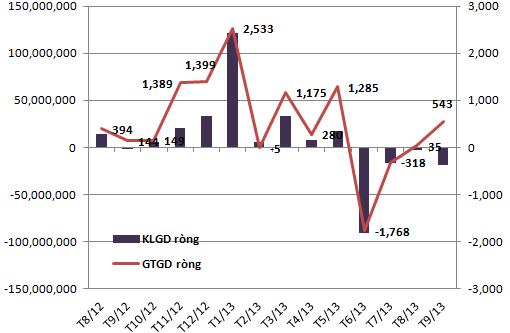 Tháng 9, khối ngoại mua ròng hơn 760 tỷ đồng trên hai sàn (1)