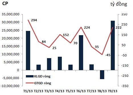 Tháng 9, khối ngoại mua ròng hơn 760 tỷ đồng trên hai sàn (3)