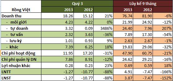 Chứng khoán Rồng Việt và Phương Đông: Lỗ hơn 1,2 tỷ đồng trong quý 3/2013 (1)