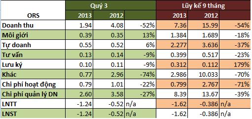 Chứng khoán Rồng Việt và Phương Đông: Lỗ hơn 1,2 tỷ đồng trong quý 3/2013 (2)