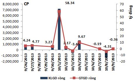 Tính đến tháng 9/2013, khối ngoại đã