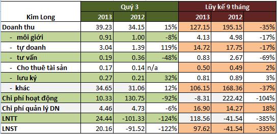Cơ cấu lại danh mục tự doanh, KLS lãi sau thuế gần 98 tỷ đồng 9 tháng đầu năm 2013 (1)