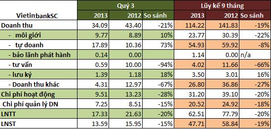 VietinbankSC: 9 tháng lãi gần 48 tỷ sau thuế, tổng tài sản bất ngờ tăng 1.300 tỷ đồng (1)