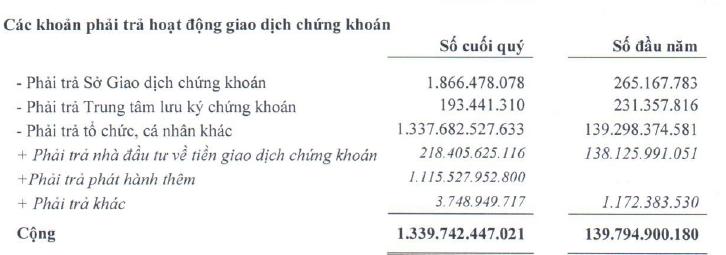 VietinbankSC: 9 tháng lãi gần 48 tỷ sau thuế, tổng tài sản bất ngờ tăng 1.300 tỷ đồng (2)