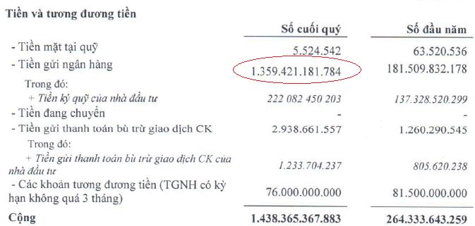VietinbankSC: 9 tháng lãi gần 48 tỷ sau thuế, tổng tài sản bất ngờ tăng 1.300 tỷ đồng (3)