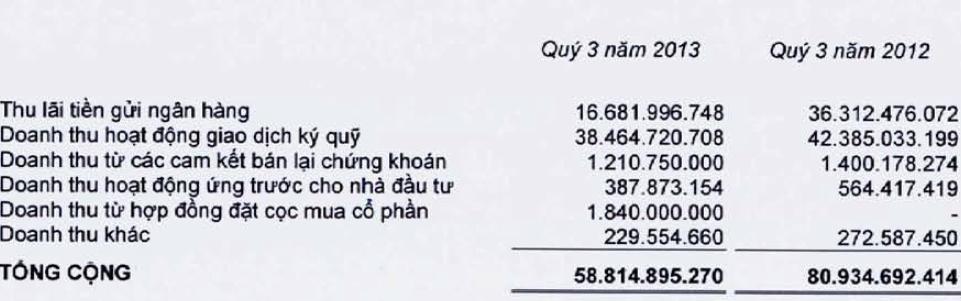 HSC: Doanh thu tự doanh quý 3 gấp 8 lần cùng kỳ 2012, 9 tháng lãi sau thuế 180 tỷ (1)