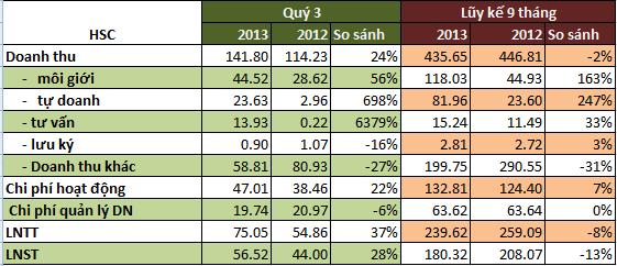 HSC: Doanh thu tự doanh quý 3 gấp 8 lần cùng kỳ 2012, 9 tháng lãi sau thuế 180 tỷ (2)
