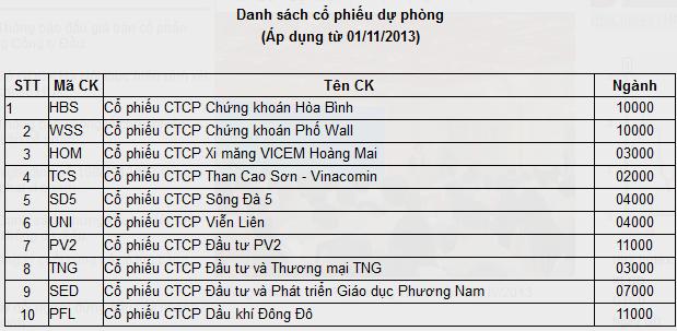 PVX và 4 cổ phiếu khác bị loại khỏi rổ HNX30, thêm SDT, NBC, SD9, SD6 và EID vào rổ mới (2)