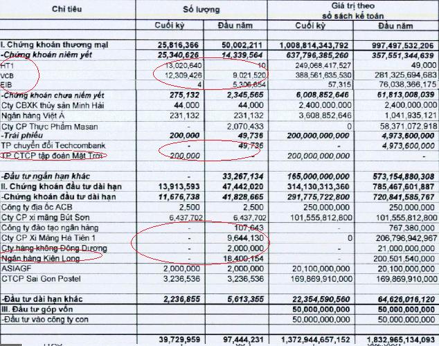ACBS: Quý 3 bất ngờ lãi sau thuế hơn 107 tỷ, 9 tháng lãi 186 tỷ đồng (2)
