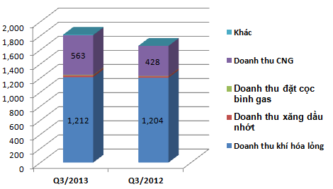 PV Gas South PGS: 9 tháng lãi trước thuế 233 tỷ đồng, vượt kế hoạch năm 11% (1)