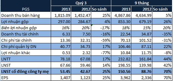 PV Gas South PGS: 9 tháng lãi trước thuế 233 tỷ đồng, vượt kế hoạch năm 11% (2)
