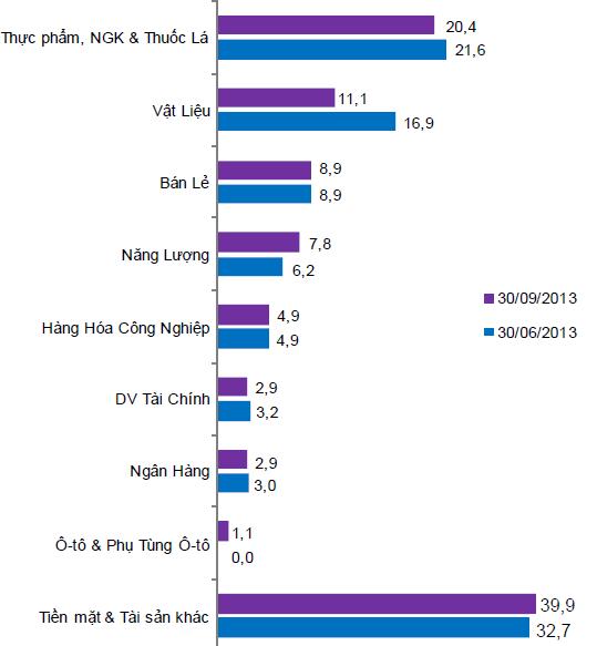 KQKD của các quỹ VFM: 9 tháng VF1 lãi ròng gần 360 tỷ, tăng