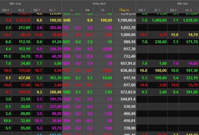 Sông Đà bất ngờ dậy sóng, hàng loạt cổ phiếu tăng trần (1)